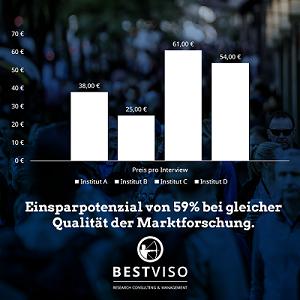 Marktforschungsausschreibung BESTVISO