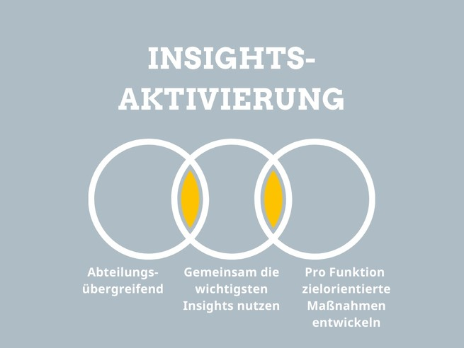 BESTVISO Insights-Aktivierungs-Workshop